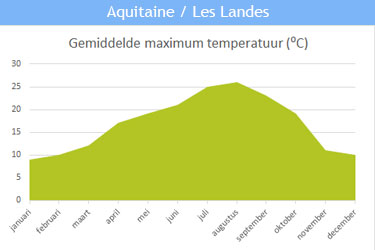 De gemiddelde maximum temperatuur in Aquitaine / Les Landes