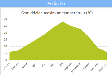 De gemiddelde maximum temperatuur in Ardèche