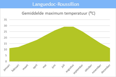 De gemiddelde maximum temperatuur in Languedoc-Roussillon