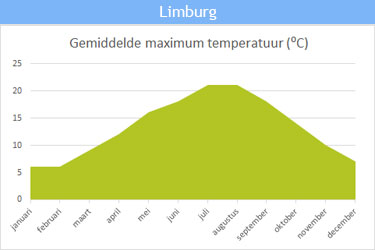 De gemiddelde maximum temperatuur in Limburg