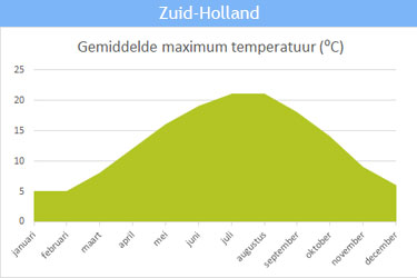 De gemiddelde maximum temperatuur in Zuid-Holland